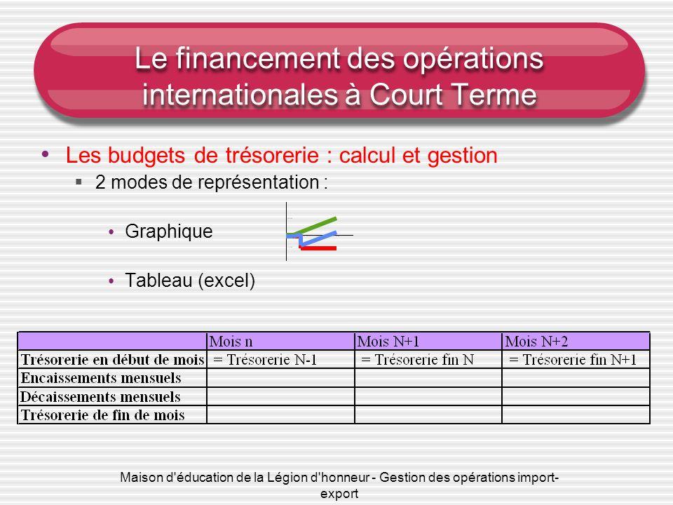 Maison d'éducation de la Légion d'honneur - Gestion des opérations import- export Le financement des opérations internationales à Court Terme Les budg