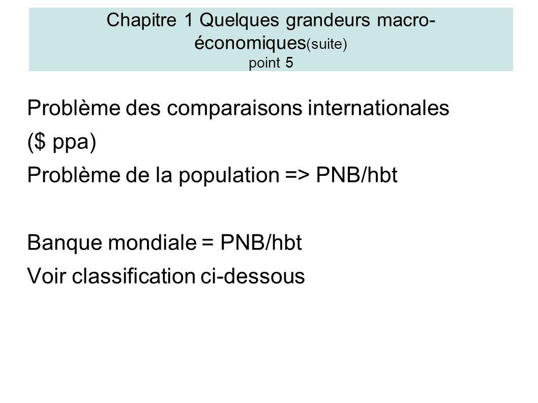 Problème des comparaisons internationales ($ ppa) Problème de la population => PNB/hbt Banque mondiale = PNB/hbt Voir classification ci-dessous Chapitre 1 Quelques grandeurs macro- économiques (suite) point 5