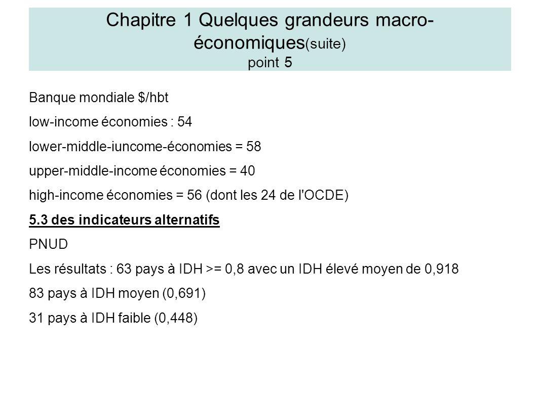 Banque mondiale $/hbt low-income économies : 54 lower-middle-iuncome-économies = 58 upper-middle-income économies = 40 high-income économies = 56 (dont les 24 de l OCDE) 5.3 des indicateurs alternatifs PNUD Les résultats : 63 pays à IDH >= 0,8 avec un IDH élevé moyen de 0,918 83 pays à IDH moyen (0,691) 31 pays à IDH faible (0,448) Chapitre 1 Quelques grandeurs macro- économiques (suite) point 5