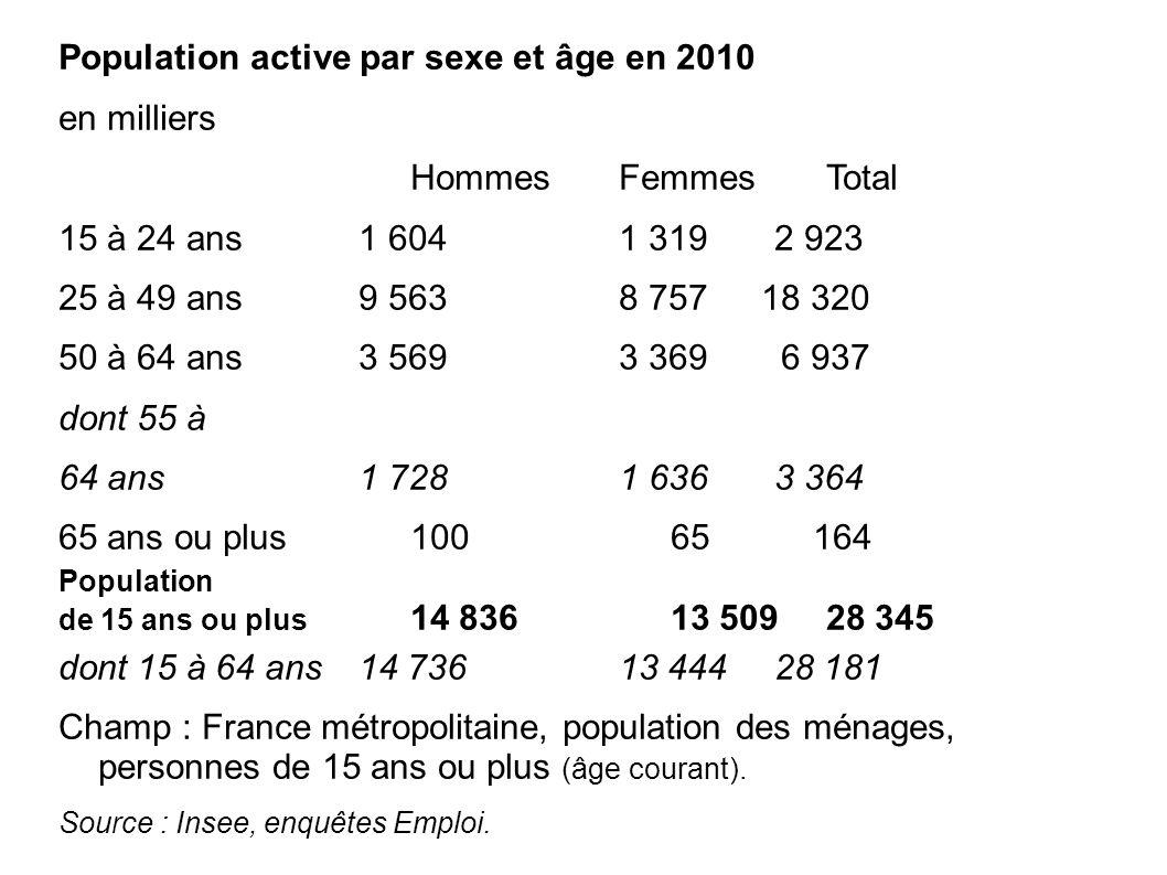 Population active par sexe et âge en 2010 en milliers Hommes Femmes Total 15 à 24 ans 1 604 1 319 2 923 25 à 49 ans 9 563 8 757 18 320 50 à 64 ans 3 569 3 369 6 937 dont 55 à 64 ans 1 728 1 636 3 364 65 ans ou plus 100 65 164 Population de 15 ans ou plus 14 836 13 509 28 345 dont 15 à 64 ans 14 736 13 444 28 181 Champ : France métropolitaine, population des ménages, personnes de 15 ans ou plus (âge courant).