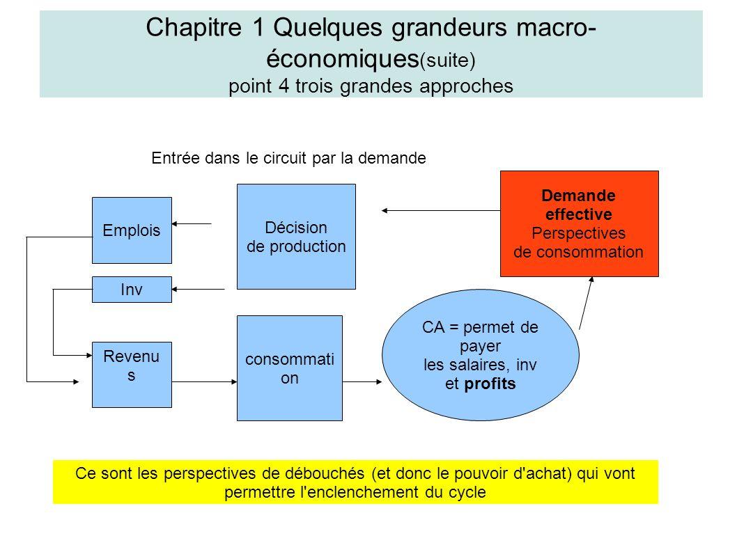 Chapitre 1 Quelques grandeurs macro- économiques (suite) point 5 Chapitre 1 Quelques grandeurs macro- économiques (suite) point 6 2°) La structure de la population active