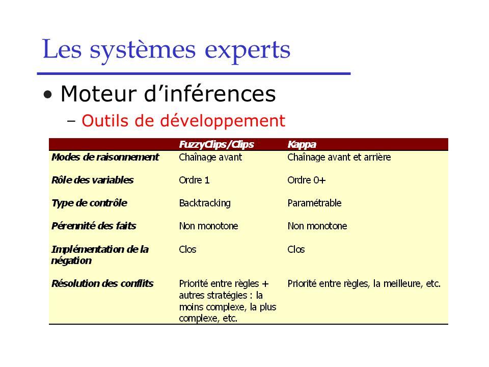 Les systèmes experts Moteur dinférences –Outils de développement