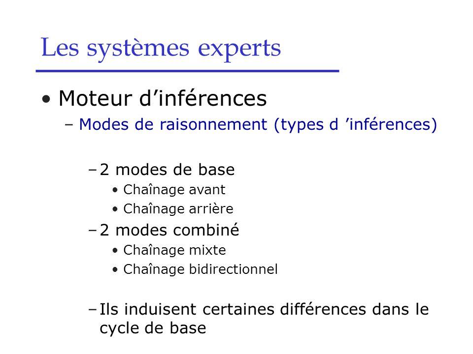 Moteur dinférences –Modes de raisonnement (types d inférences) –2 modes de base Chaînage avant Chaînage arrière –2 modes combiné Chaînage mixte Chaîna