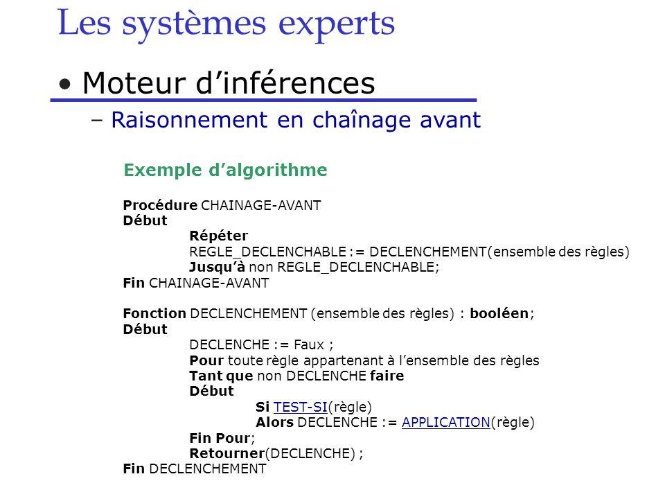 Moteur dinférences –Raisonnement en chaînage avant Exemple dalgorithme Les systèmes experts Procédure CHAINAGE-AVANT Début Répéter REGLE_DECLENCHABLE