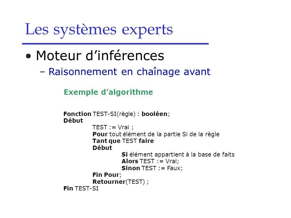 Moteur dinférences –Raisonnement en chaînage avant Exemple dalgorithme Les systèmes experts Fonction TEST-SI(règle) : booléen; Début TEST := Vrai ; Po