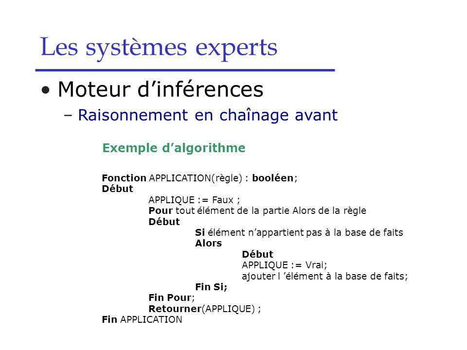 Moteur dinférences –Raisonnement en chaînage avant Exemple dalgorithme Les systèmes experts Fonction APPLICATION(règle) : booléen; Début APPLIQUE := F