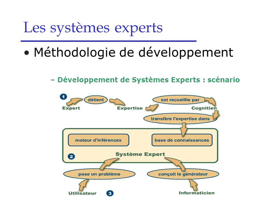 Les systèmes experts Méthodologie de développement –Développement de Systèmes Experts : scénario