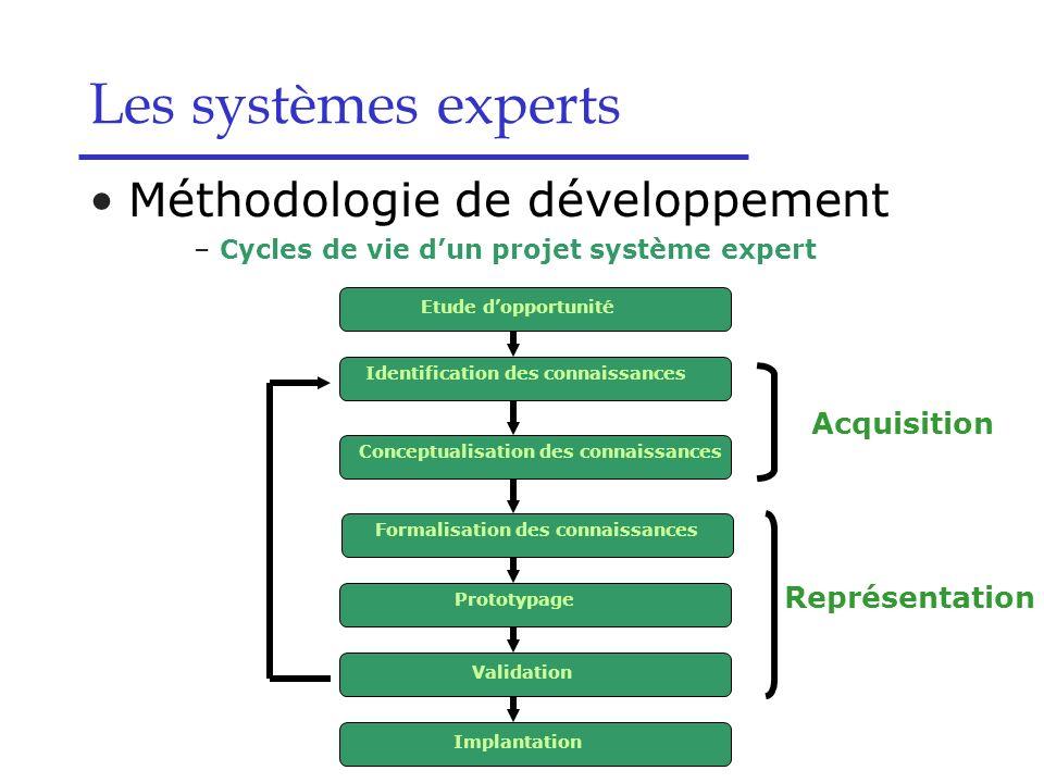 Les systèmes experts Méthodologie de développement –Cycles de vie dun projet système expert Etude dopportunité Identification des connaissances Concep