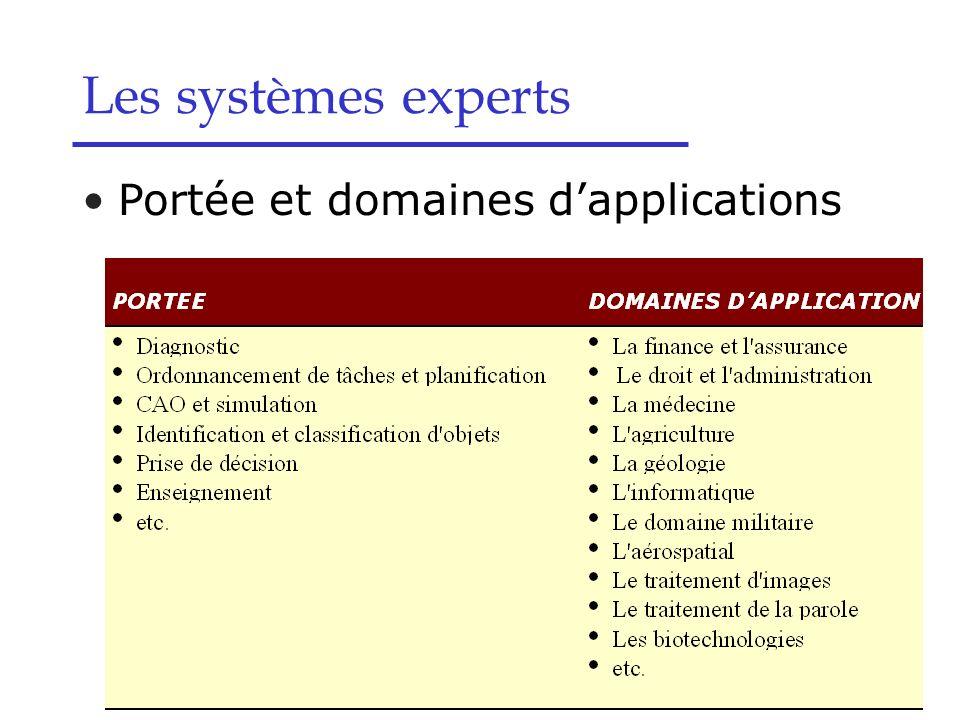 Portée et domaines dapplications Les systèmes experts