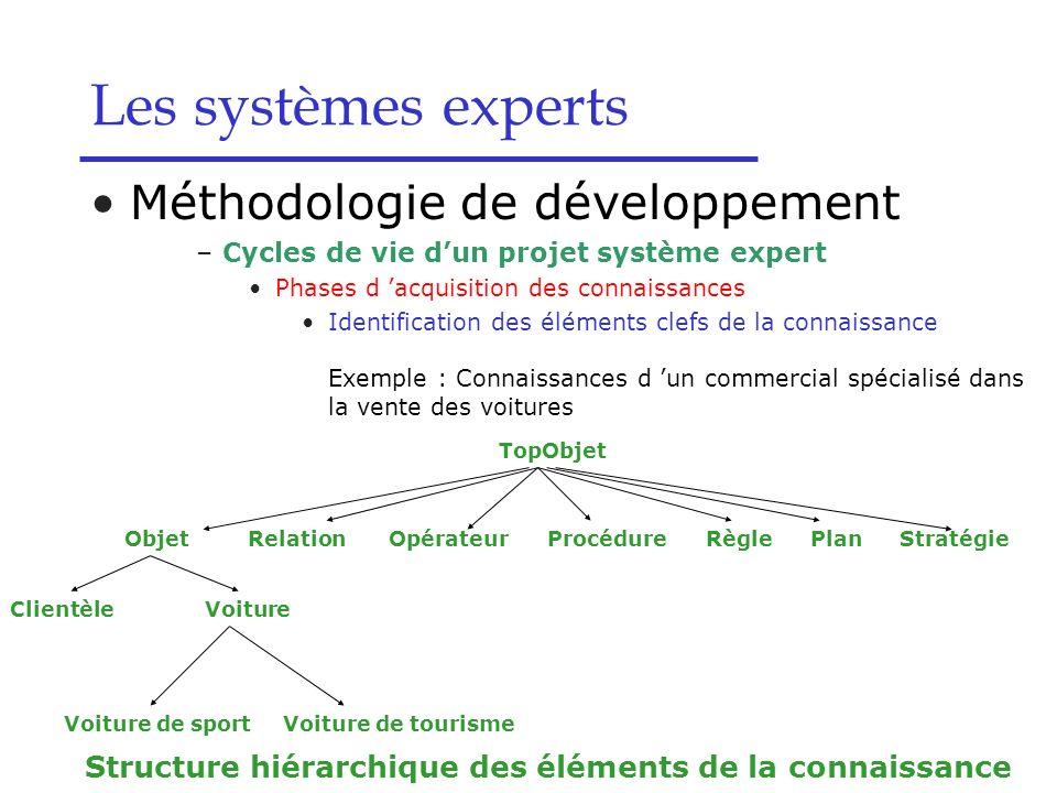 Les systèmes experts Méthodologie de développement –Cycles de vie dun projet système expert Phases d acquisition des connaissances Identification des