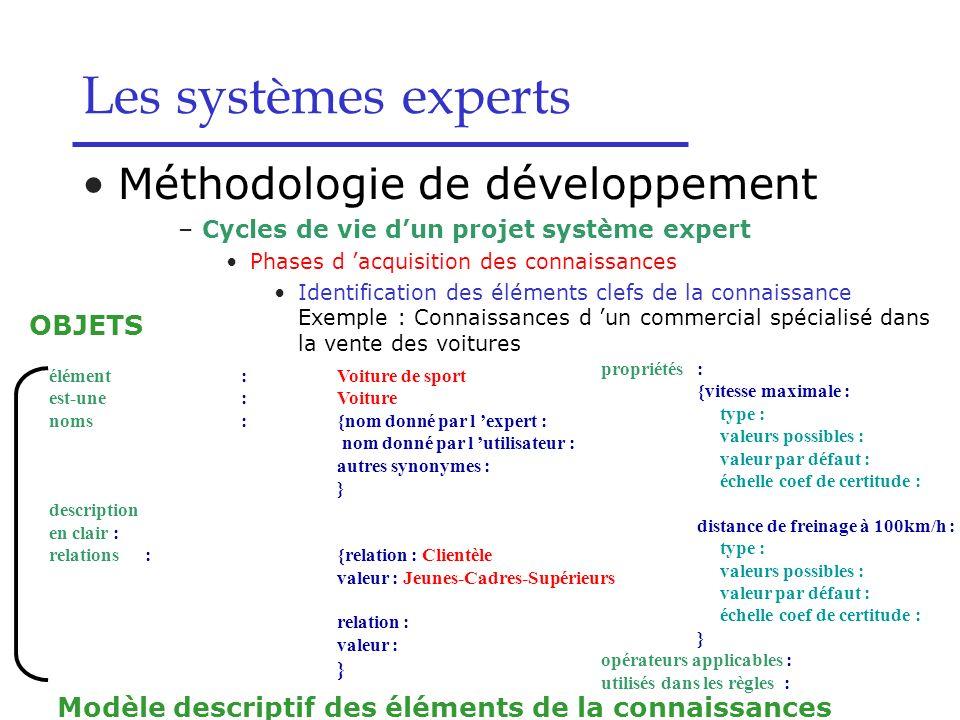 Les systèmes experts Modèle descriptif des éléments de la connaissances élément:Voiture de sport est-une:Voiture noms:{nom donné par l expert : nom do