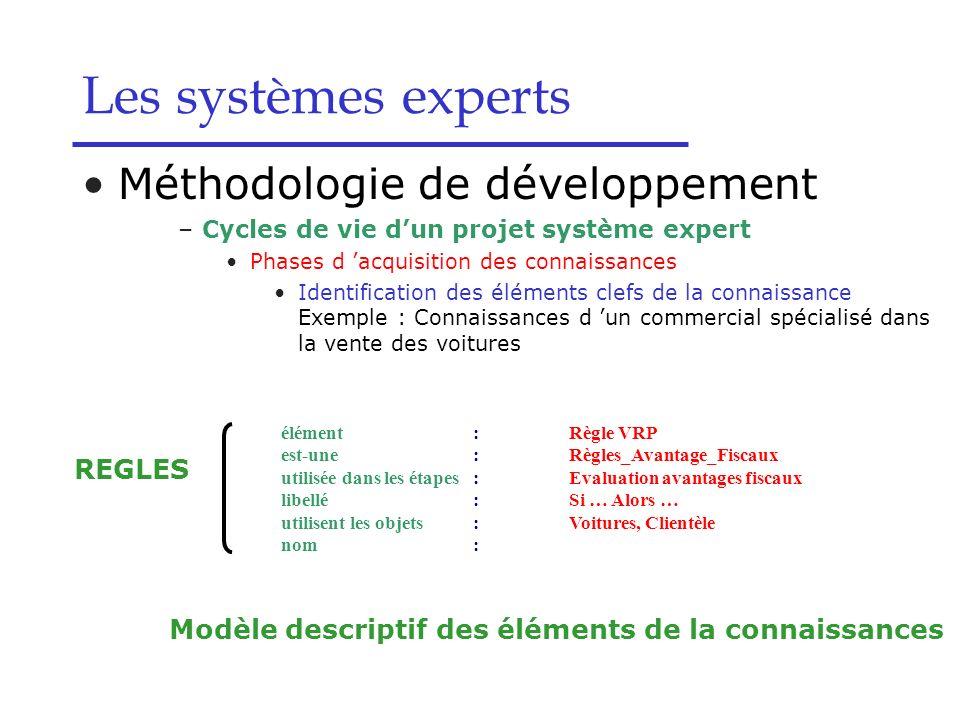 Les systèmes experts Modèle descriptif des éléments de la connaissances élément:Règle VRP est-une:Règles_Avantage_Fiscaux utilisée dans les étapes:Eva