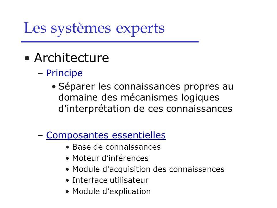 Architecture –Principe Séparer les connaissances propres au domaine des mécanismes logiques dinterprétation de ces connaissances –Composantes essentie