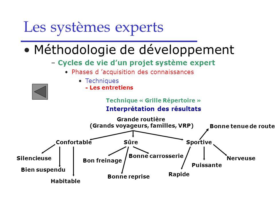 Les systèmes experts Méthodologie de développement –Cycles de vie dun projet système expert Phases d acquisition des connaissances Techniques - Les en