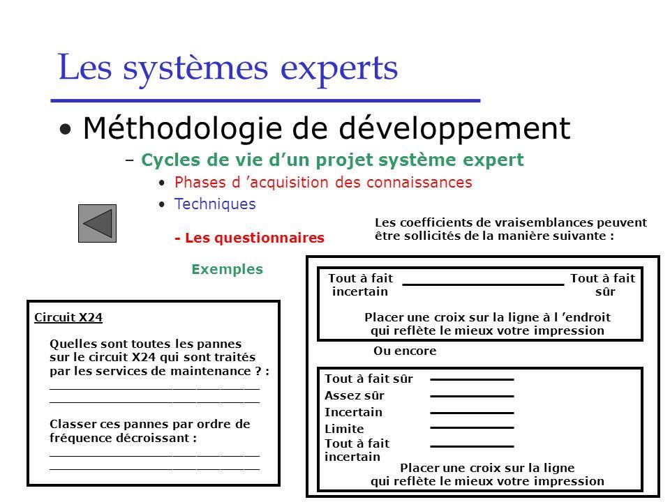 Les systèmes experts Méthodologie de développement –Cycles de vie dun projet système expert Phases d acquisition des connaissances Techniques - Les qu