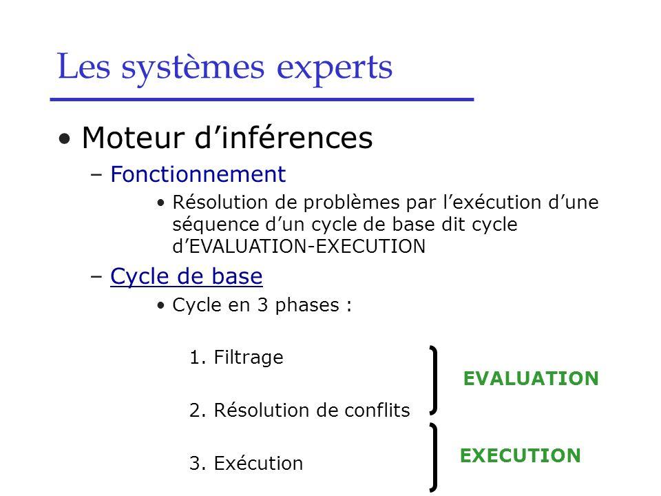 Moteur dinférences –Fonctionnement Résolution de problèmes par lexécution dune séquence dun cycle de base dit cycle dEVALUATION-EXECUTION –Cycle de ba