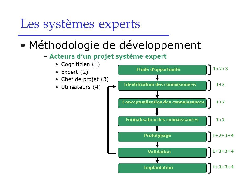 Les systèmes experts Méthodologie de développement –Acteurs dun projet système expert Cogniticien (1) Expert (2) Chef de projet (3) Utilisateurs (4) E