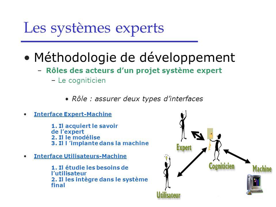 Méthodologie de développement –Rôles des acteurs dun projet système expert –Le cogniticien Rôle : assurer deux types dinterfaces Interface Expert-Mach