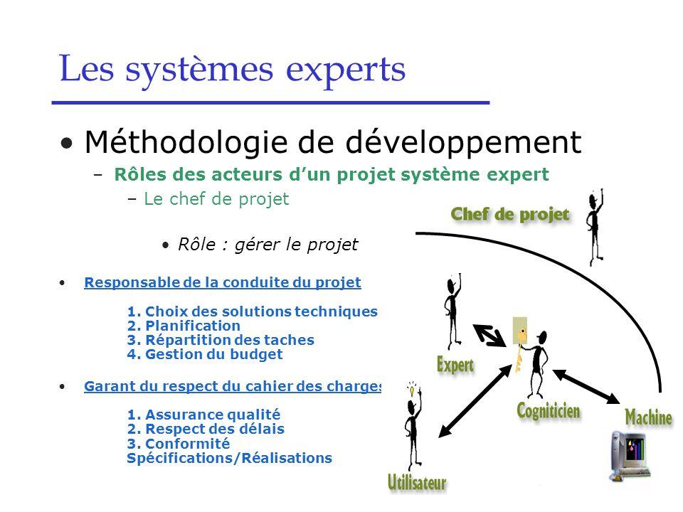 Méthodologie de développement –Rôles des acteurs dun projet système expert –Le chef de projet Rôle : gérer le projet Responsable de la conduite du pro