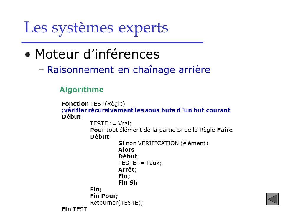 Moteur dinférences –Raisonnement en chaînage arrière Algorithme Les systèmes experts Fonction TEST(Règle) ;vérifier récursivement les sous buts d un b