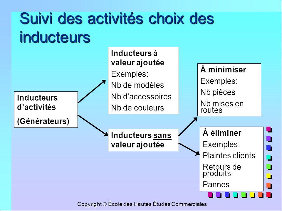 Copyright École des Hautes Études Commerciales Suivi des activités choix des inducteurs Inducteurs dactivités (Générateurs) Inducteurs sans valeur ajo