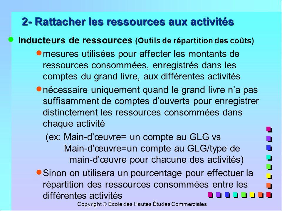 Copyright École des Hautes Études Commerciales 2- Rattacher les ressources aux activités Inducteurs de ressources (Outils de répartition des coûts) me