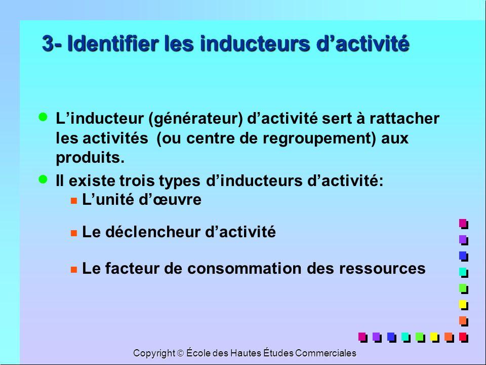 Copyright École des Hautes Études Commerciales 3- Identifier les inducteurs dactivité Linducteur (générateur) dactivité sert à rattacher les activités