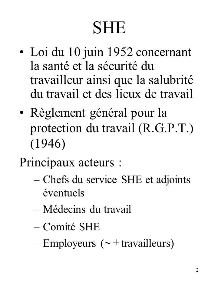 2 SHE Loi du 10 juin 1952 concernant la santé et la sécurité du travailleur ainsi que la salubrité du travail et des lieux de travail Règlement généra
