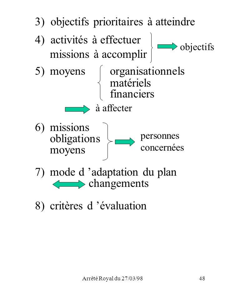 Arrêté Royal du 27/03/9848 3) objectifs prioritaires à atteindre 4) activités à effectuer missions à accomplir 5)moyens organisationnels matériels fin