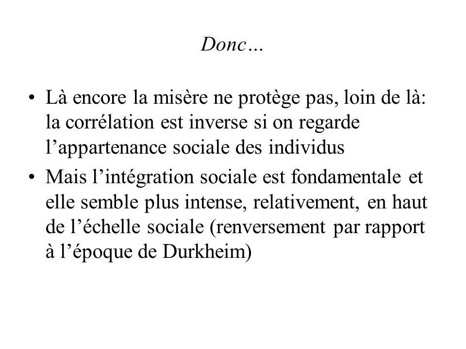 Donc… Là encore la misère ne protège pas, loin de là: la corrélation est inverse si on regarde lappartenance sociale des individus Mais lintégration sociale est fondamentale et elle semble plus intense, relativement, en haut de léchelle sociale (renversement par rapport à lépoque de Durkheim)
