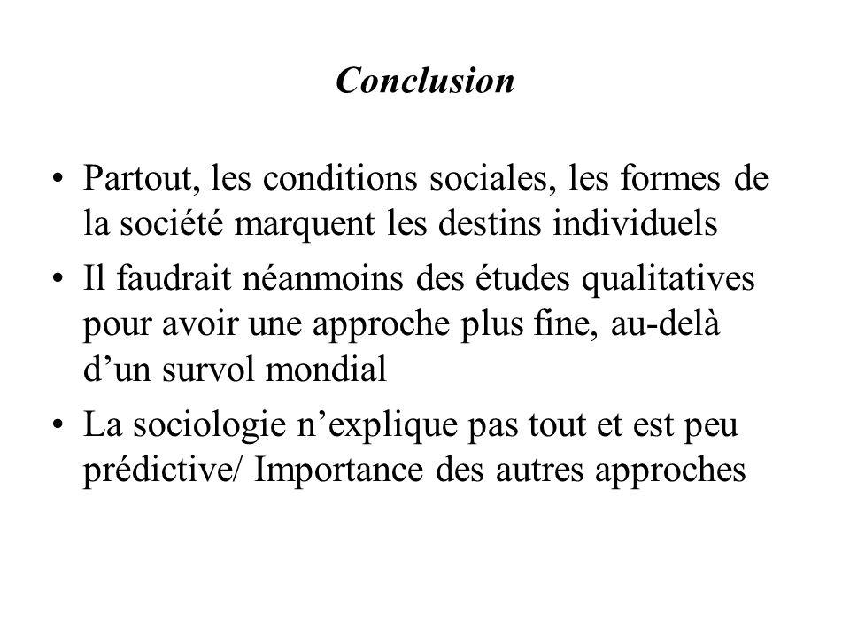 Conclusion Partout, les conditions sociales, les formes de la société marquent les destins individuels Il faudrait néanmoins des études qualitatives pour avoir une approche plus fine, au-delà dun survol mondial La sociologie nexplique pas tout et est peu prédictive/ Importance des autres approches