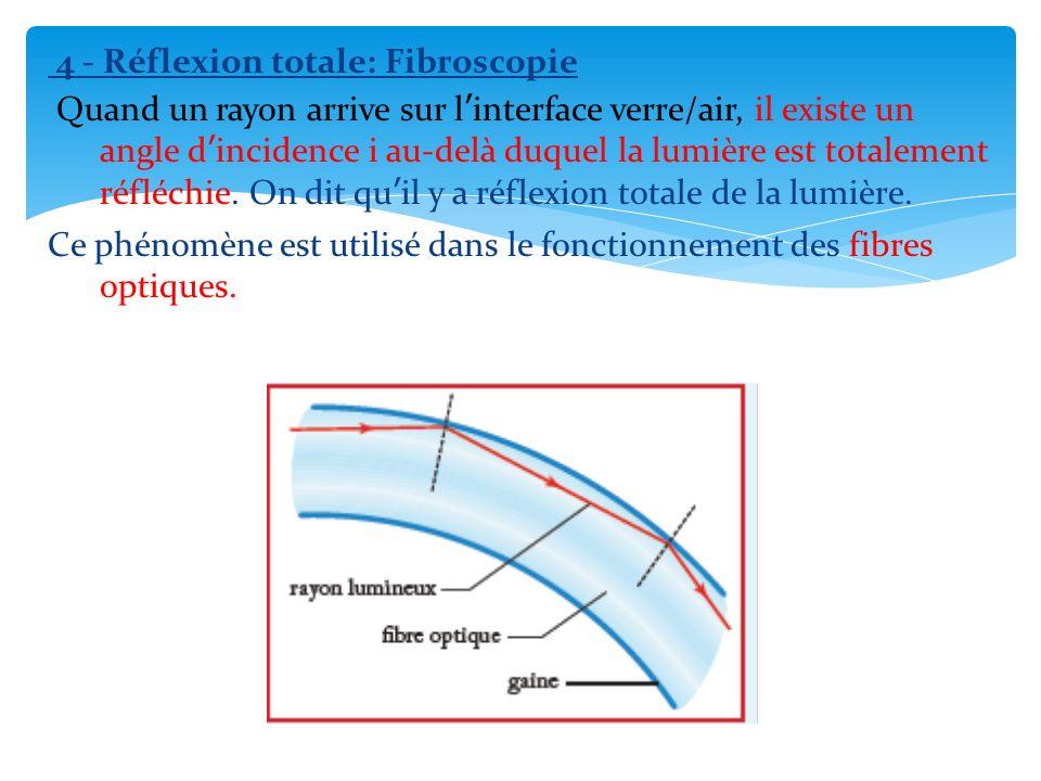 4 - Réflexion totale: Fibroscopie Quand un rayon arrive sur linterface verre/air, il existe un angle dincidence i au-delà duquel la lumière est totale