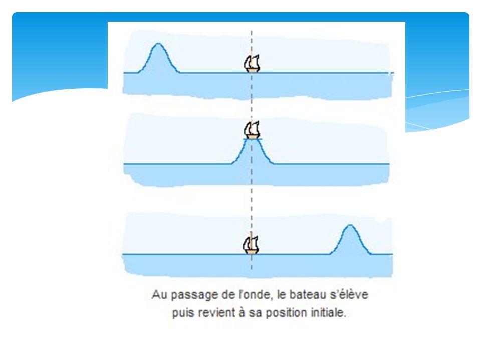 3 – La réfraction: Lorsquun rayon lumineux change de milieu (air, eau), ce rayon est dévié suivant un angle précis: cest la réfraction.