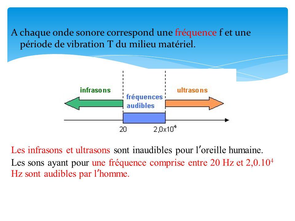 A chaque onde sonore correspond une fréquence f et une période de vibration T du milieu matériel. Les infrasons et ultrasons sont inaudibles pour lore