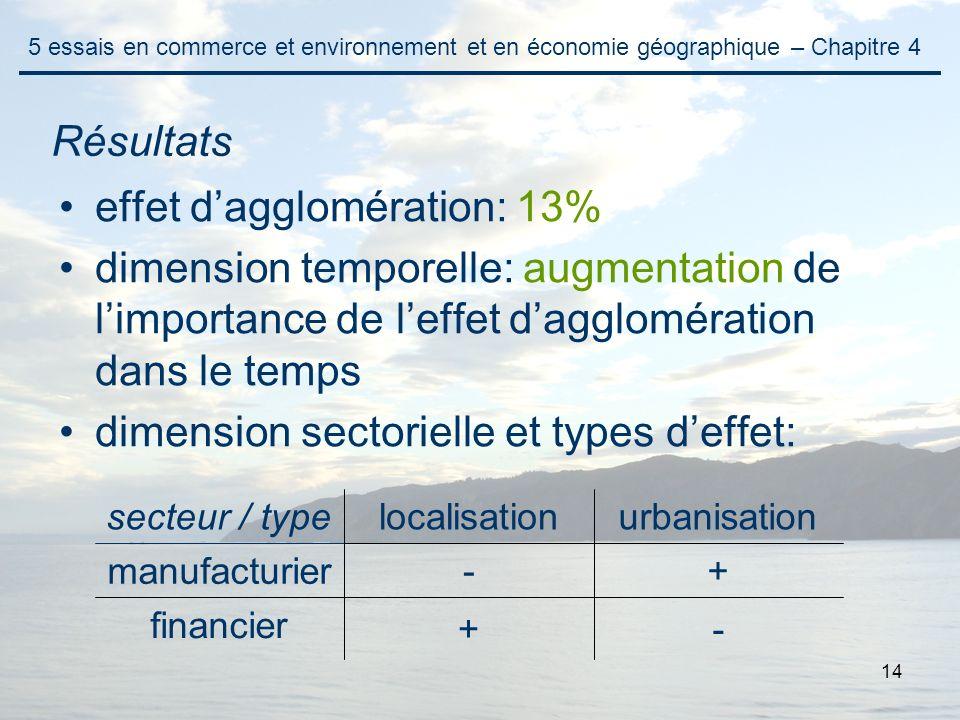 14 Résultats effet dagglomération: 13% dimension temporelle: augmentation de limportance de leffet dagglomération dans le temps dimension sectorielle
