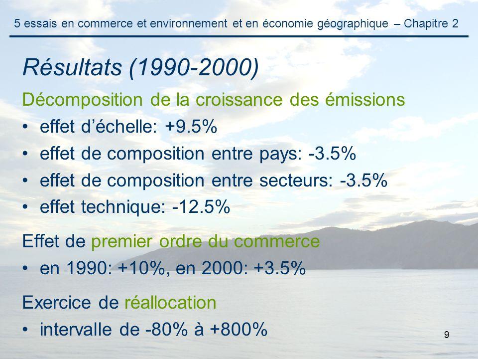 9 Décomposition de la croissance des émissions effet déchelle: +9.5% effet de composition entre pays: -3.5% effet de composition entre secteurs: -3.5%