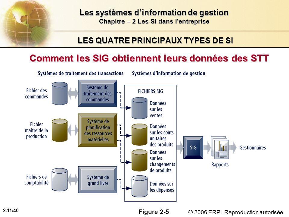 2.11/40 Les systèmes dinformation de gestion Chapitre – 2 Les SI dans l'entreprise © 2006 ERPI. Reproduction autorisée LES QUATRE PRINCIPAUX TYPES DE