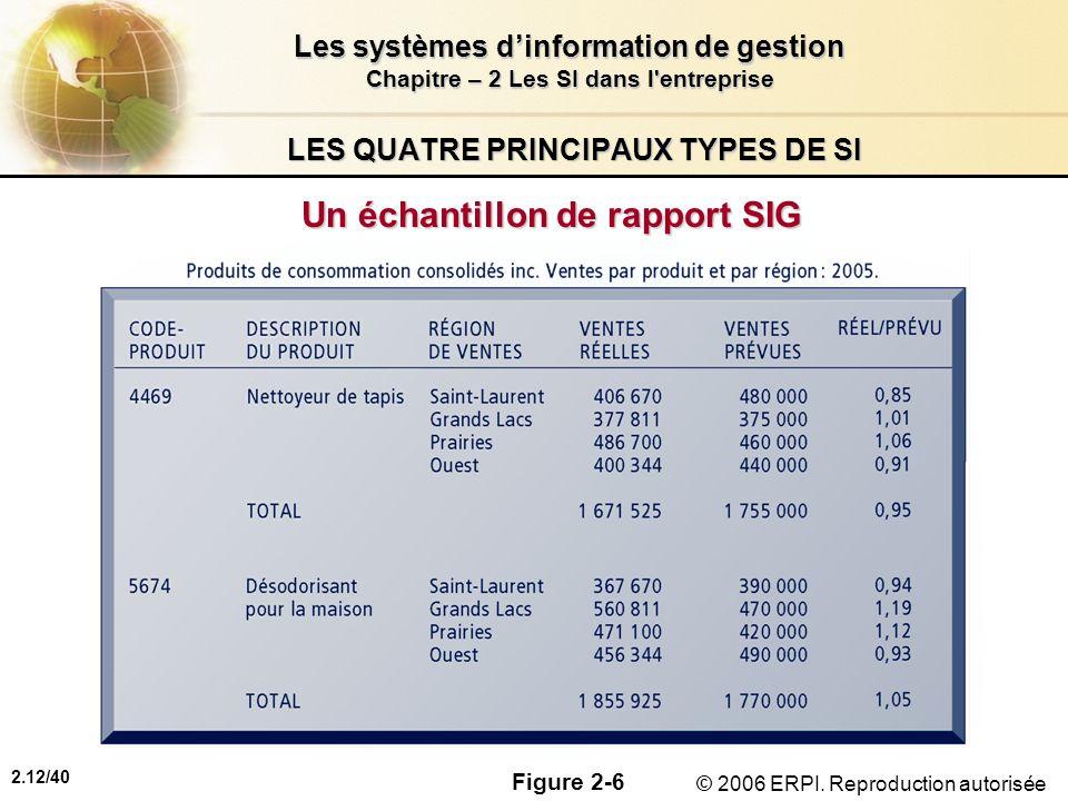 2.12/40 Les systèmes dinformation de gestion Chapitre – 2 Les SI dans l'entreprise © 2006 ERPI. Reproduction autorisée LES QUATRE PRINCIPAUX TYPES DE