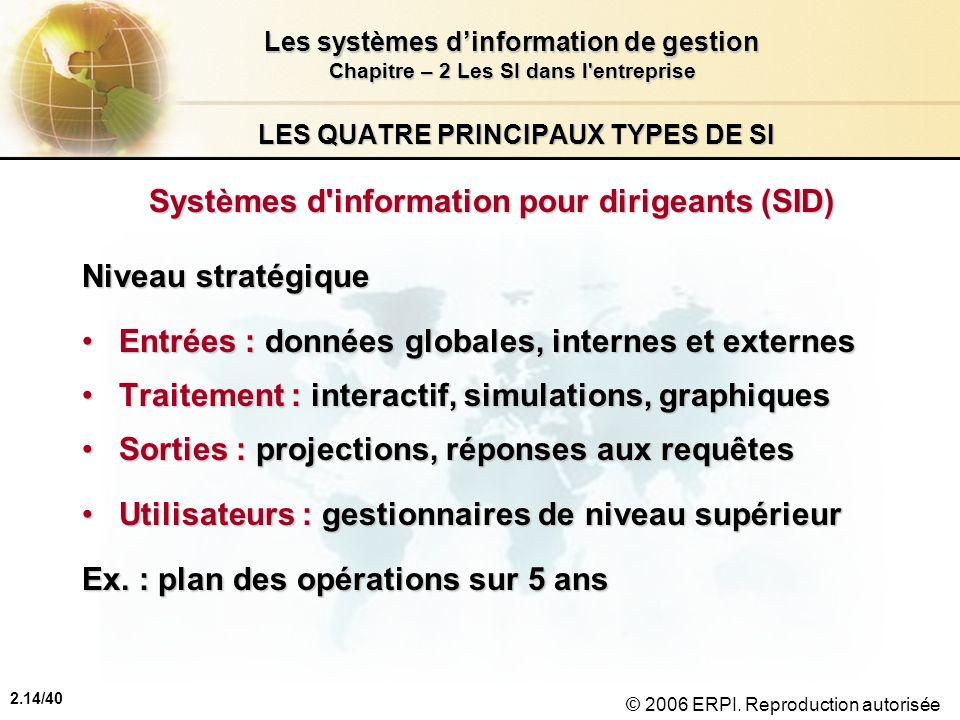 2.14/40 Les systèmes dinformation de gestion Chapitre – 2 Les SI dans l'entreprise © 2006 ERPI. Reproduction autorisée LES QUATRE PRINCIPAUX TYPES DE