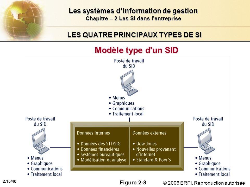 2.15/40 Les systèmes dinformation de gestion Chapitre – 2 Les SI dans l'entreprise © 2006 ERPI. Reproduction autorisée LES QUATRE PRINCIPAUX TYPES DE