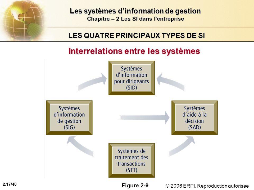 2.17/40 Les systèmes dinformation de gestion Chapitre – 2 Les SI dans l'entreprise © 2006 ERPI. Reproduction autorisée LES QUATRE PRINCIPAUX TYPES DE
