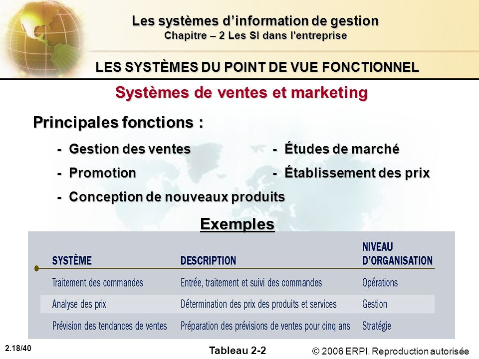 2.18/40 Les systèmes dinformation de gestion Chapitre – 2 Les SI dans l'entreprise © 2006 ERPI. Reproduction autorisée LES SYSTÈMES DU POINT DE VUE FO