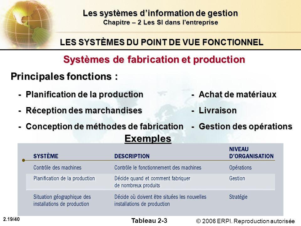 2.19/40 Les systèmes dinformation de gestion Chapitre – 2 Les SI dans l'entreprise © 2006 ERPI. Reproduction autorisée LES SYSTÈMES DU POINT DE VUE FO