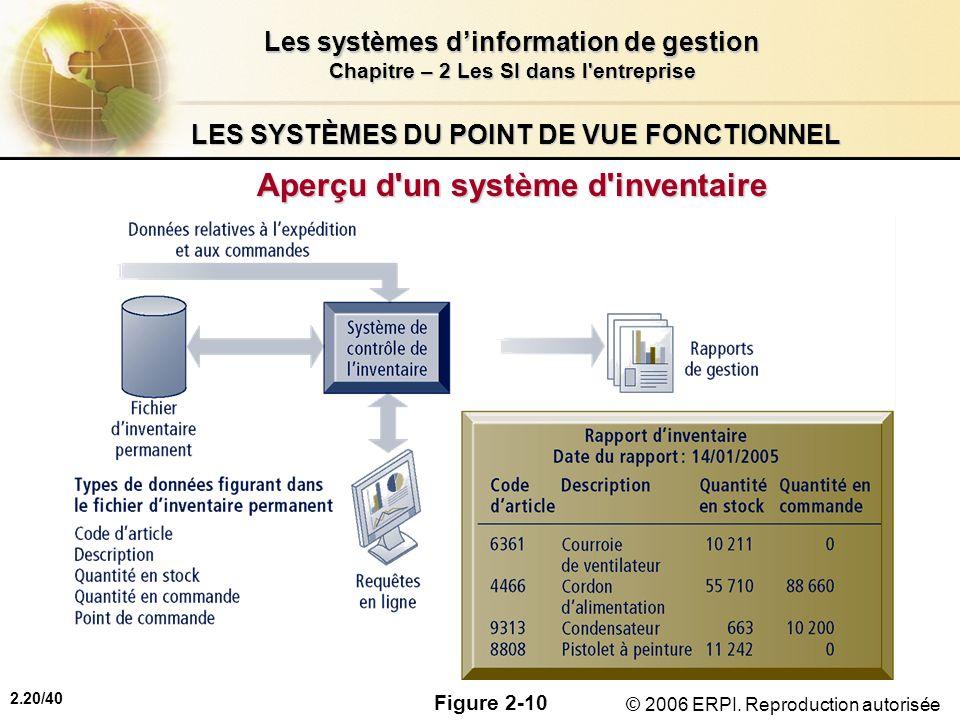 2.20/40 Les systèmes dinformation de gestion Chapitre – 2 Les SI dans l'entreprise © 2006 ERPI. Reproduction autorisée LES SYSTÈMES DU POINT DE VUE FO