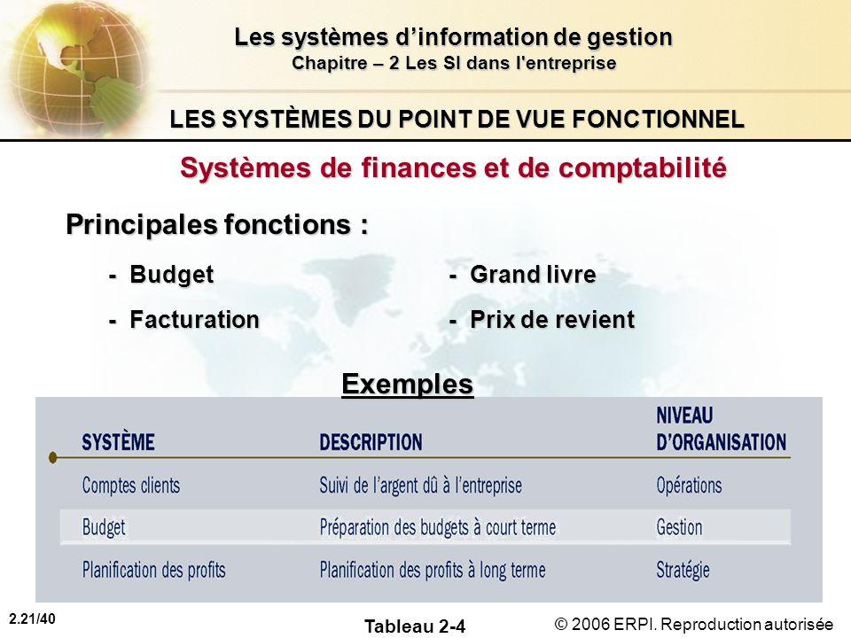 2.21/40 Les systèmes dinformation de gestion Chapitre – 2 Les SI dans l'entreprise © 2006 ERPI. Reproduction autorisée LES SYSTÈMES DU POINT DE VUE FO