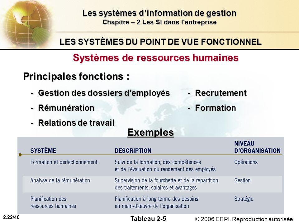 2.22/40 Les systèmes dinformation de gestion Chapitre – 2 Les SI dans l'entreprise © 2006 ERPI. Reproduction autorisée LES SYSTÈMES DU POINT DE VUE FO
