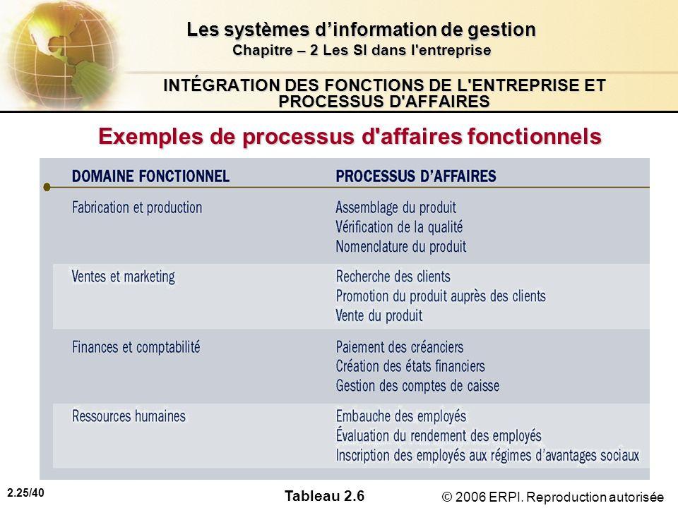 2.25/40 Les systèmes dinformation de gestion Chapitre – 2 Les SI dans l'entreprise © 2006 ERPI. Reproduction autorisée INTÉGRATION DES FONCTIONS DE L'