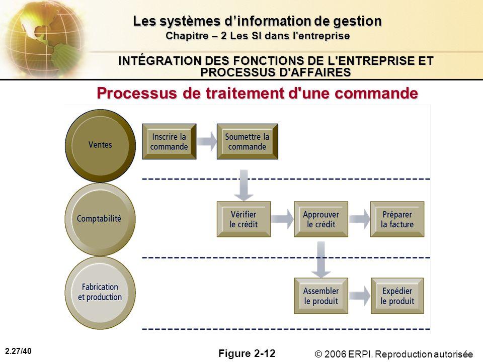 2.27/40 Les systèmes dinformation de gestion Chapitre – 2 Les SI dans l'entreprise © 2006 ERPI. Reproduction autorisée INTÉGRATION DES FONCTIONS DE L'