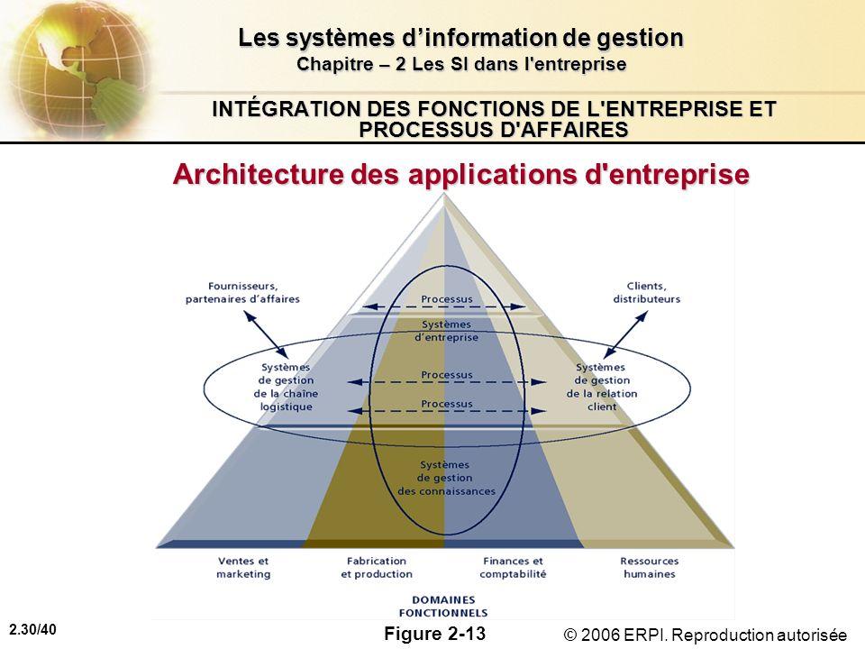 2.30/40 Les systèmes dinformation de gestion Chapitre – 2 Les SI dans l'entreprise © 2006 ERPI. Reproduction autorisée INTÉGRATION DES FONCTIONS DE L'