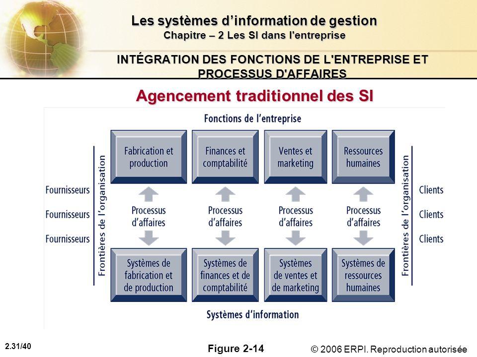 2.31/40 Les systèmes dinformation de gestion Chapitre – 2 Les SI dans l'entreprise © 2006 ERPI. Reproduction autorisée INTÉGRATION DES FONCTIONS DE L'